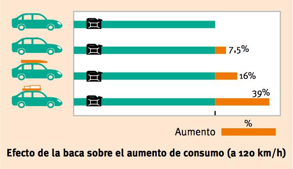 Consumo de combustible adicional con baca o portaequipajes.